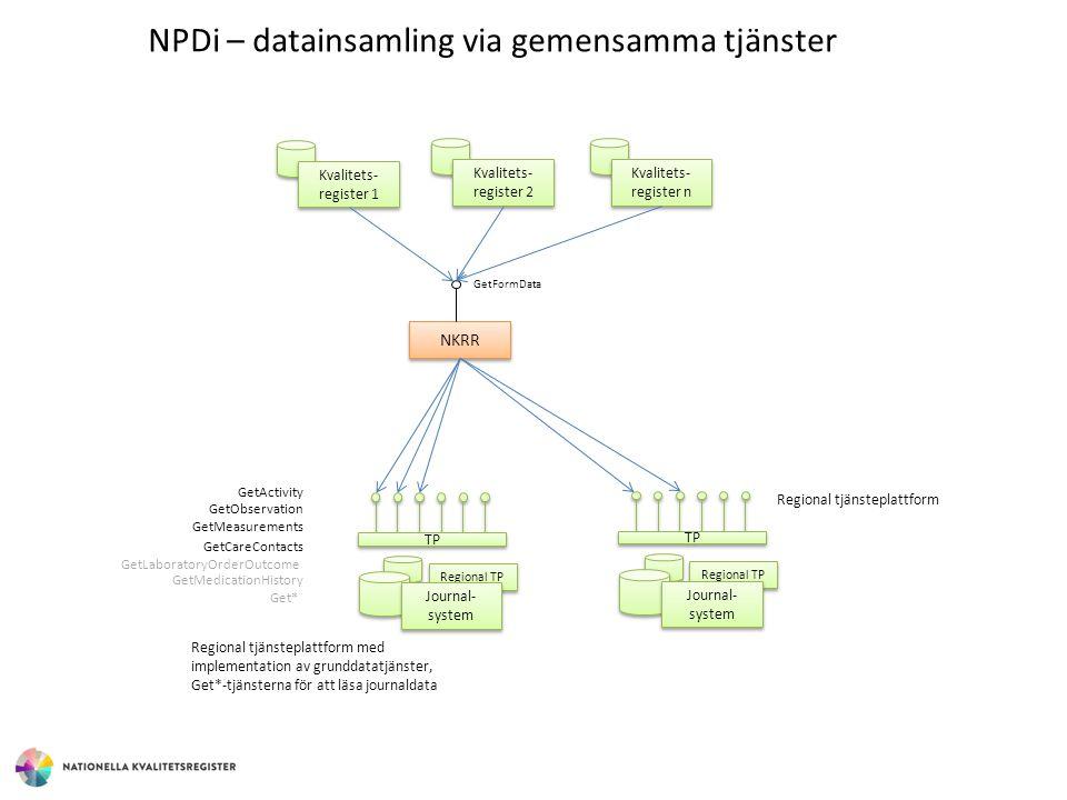 Regional TP NPDi – datainsamling via gemensamma tjänster NKRR GetFormData Kvalitets- register 1 Kvalitets- register 2 Journal- system TP GetMeasuremen