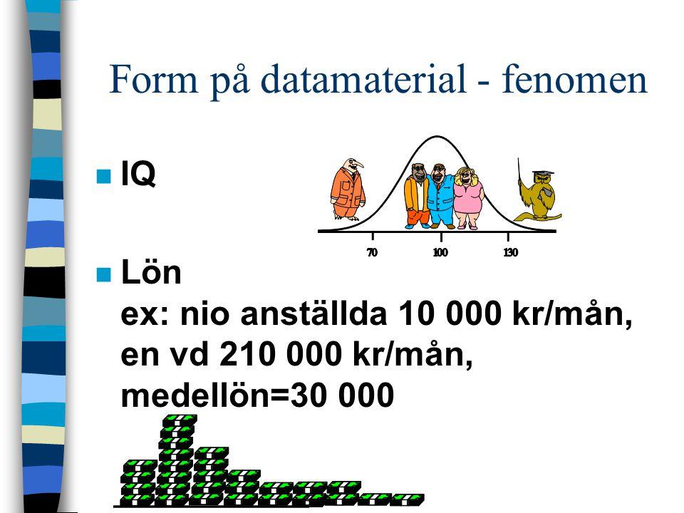 Form på datamaterial - fenomen n IQ n Lön ex: nio anställda 10 000 kr/mån, en vd 210 000 kr/mån, medellön=30 000