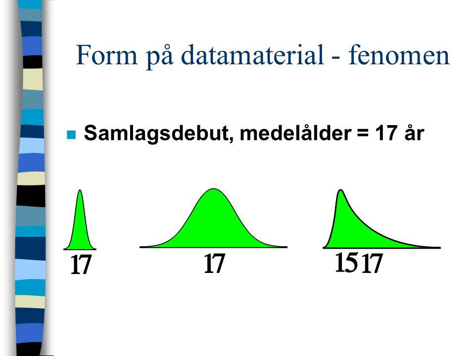 Form på datamaterial - fenomen n Samlagsdebut, medelålder = 17 år
