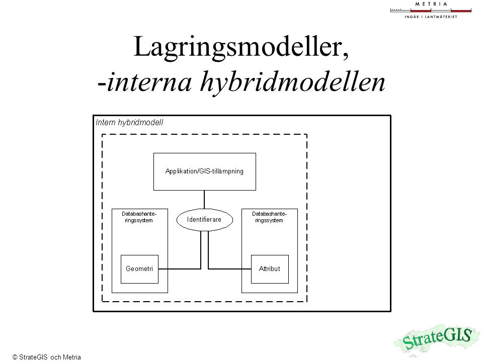 Lagringsmodeller, -interna hybridmodellen © StrateGIS och Metria