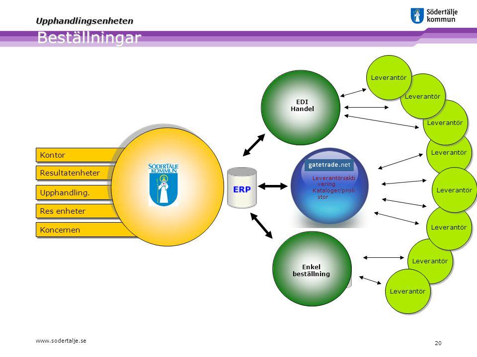 www.sodertalje.se 20 Upphandlingsenheten Beställningar Res enheter Koncernen Upphandling. Resultatenheter Kontor Leverantör Leverantörsakti vering Kat