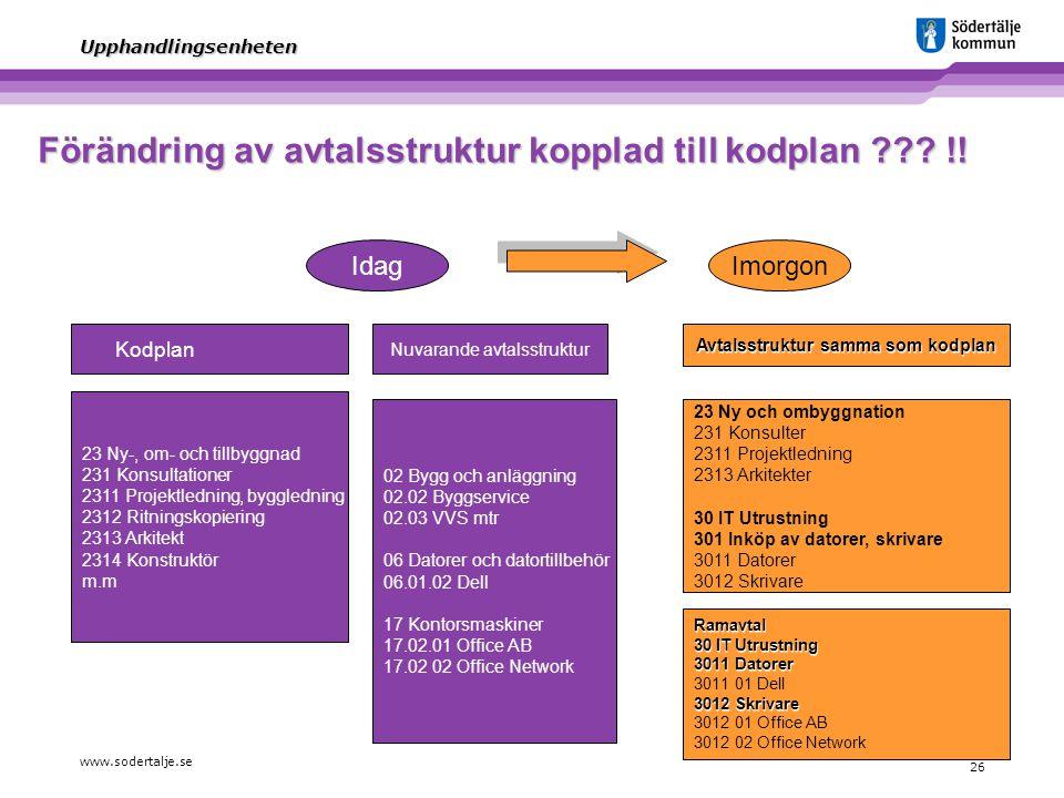 www.sodertalje.se 26 Upphandlingsenheten Förändring av avtalsstruktur kopplad till kodplan ??? !! 23 Ny-, om- och tillbyggnad 231 Konsultationer 2311