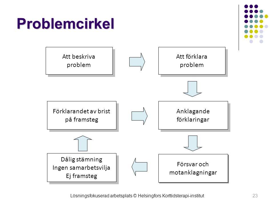 Problemcirkel 23 Att beskriva problem Att förklara problem Anklagande förklaringar Försvar och motanklagningar Dålig stämning Ingen samarbetsvilja Ej