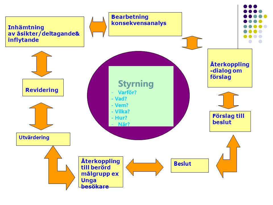 Utvärdering Återkoppling -dialog om förslag Beslut Inhämtning av åsikter/deltagande& inflytande Styrning -Varför? - Vad? - Vem? - Vilka? - Hur? -När?
