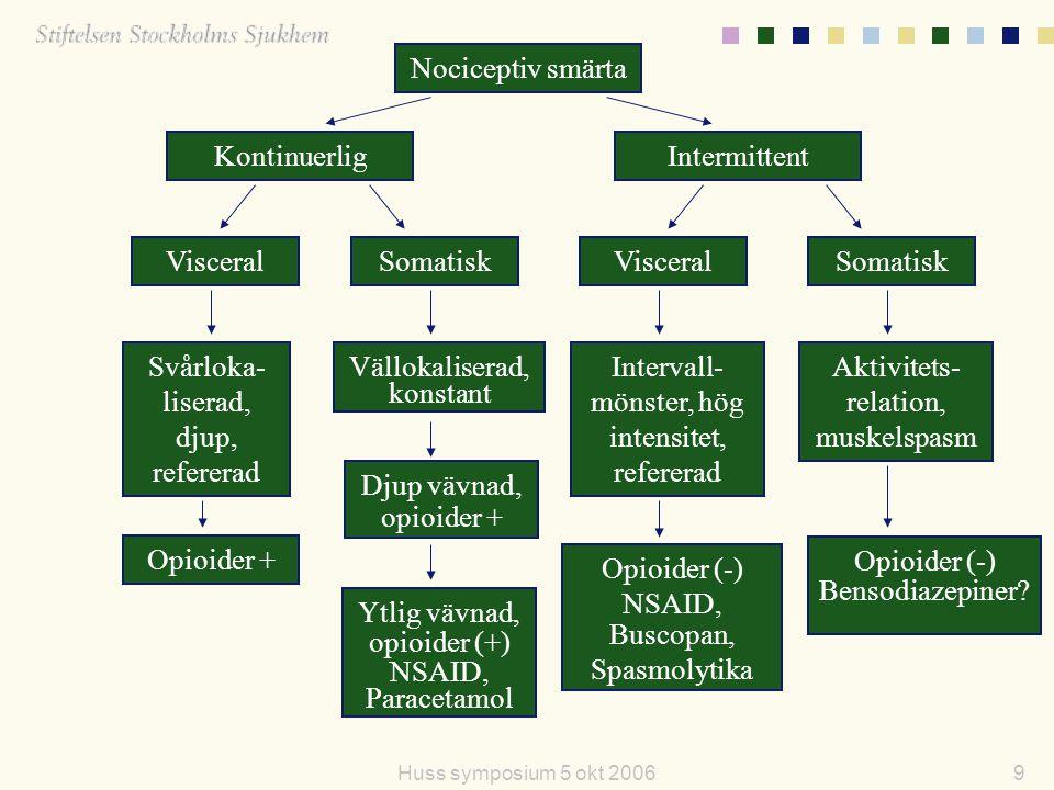 9Huss symposium 5 okt 2006 Nociceptiv smärta KontinuerligIntermittent Visceral Somatisk Svårloka- liserad, djup, refererad Vällokaliserad, konstant In