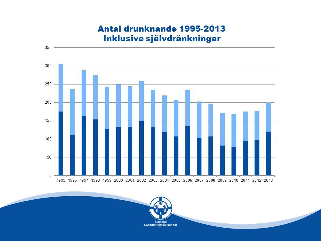 Antal drunknande 1995-2013 Inklusive självdränkningar