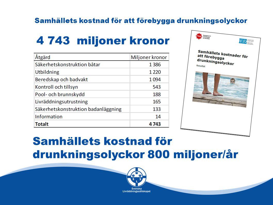 Samhällets kostnad för drunkningsolyckor 800 miljoner/år Samhällets kostnad för att förebygga drunkningsolyckor 4 743 miljoner kronor