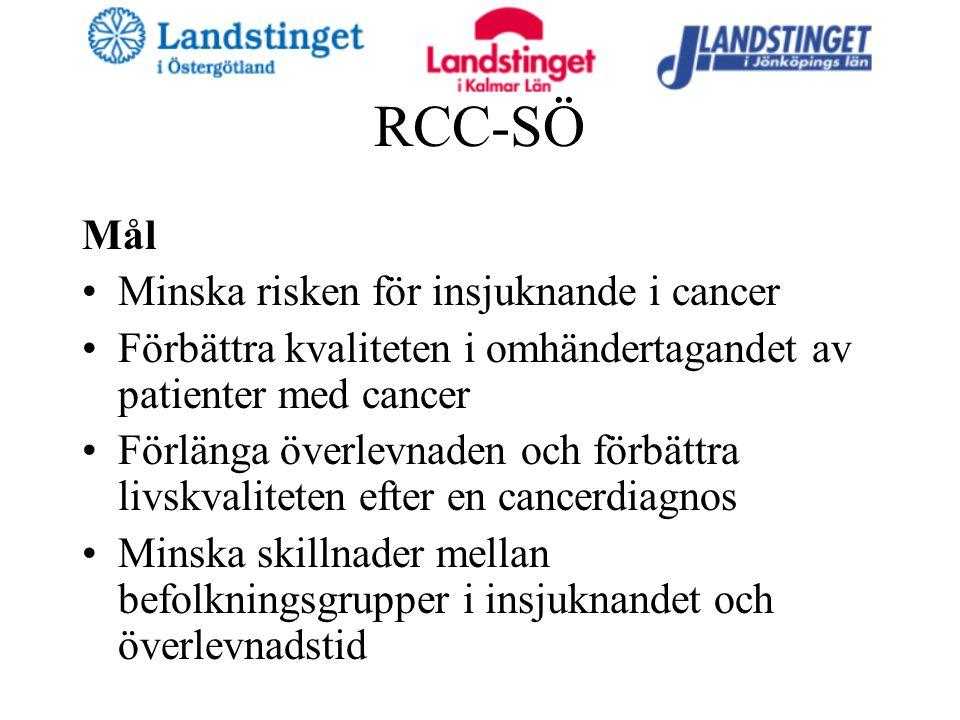 RCC-SÖ Mål Minska risken för insjuknande i cancer Förbättra kvaliteten i omhändertagandet av patienter med cancer Förlänga överlevnaden och förbättra livskvaliteten efter en cancerdiagnos Minska skillnader mellan befolkningsgrupper i insjuknandet och överlevnadstid