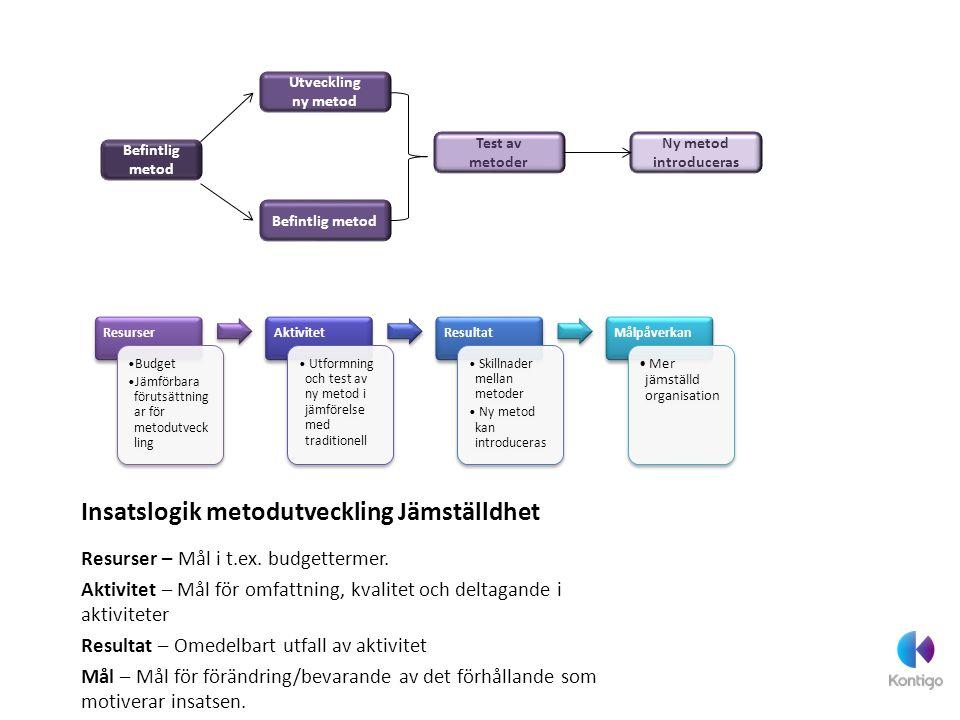 Insatslogik metodutveckling Jämställdhet Resurser – Mål i t.ex. budgettermer. Aktivitet – Mål för omfattning, kvalitet och deltagande i aktiviteter Re