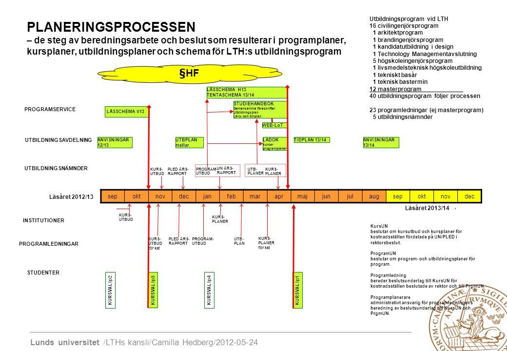 Lunds universitet /LTHs kansli/Camilla Hedberg/2012-05-24 sepoktnovdecjanfebmaraprmajjunjulaugsepoktnovdec KURS- UTBUD KURS- UTBUD LÄSSCHEMA H13 TENTA