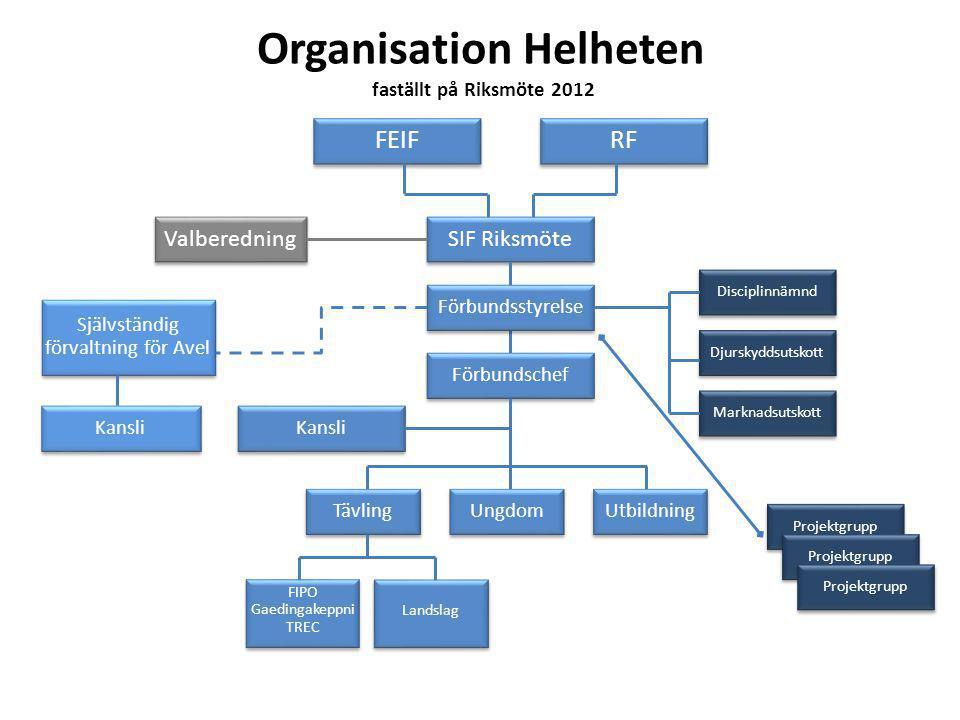 Organisation Helheten faställt på Riksmöte 2012 FEIF SIF Riksmöte Förbundsstyrelse Valberedning Självständig förvaltning för Avel Kansli Disciplinnämn