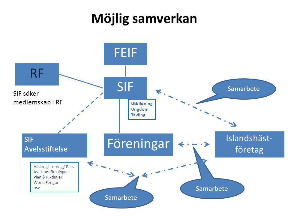 Möjlig samverkan Föreningar RF SIF Avelsstiftelse FEIF SIF Hästregistrering / Pass Avelsbedömningar Plan & Riktlinjer World Fengur osv Islandshäst- fö