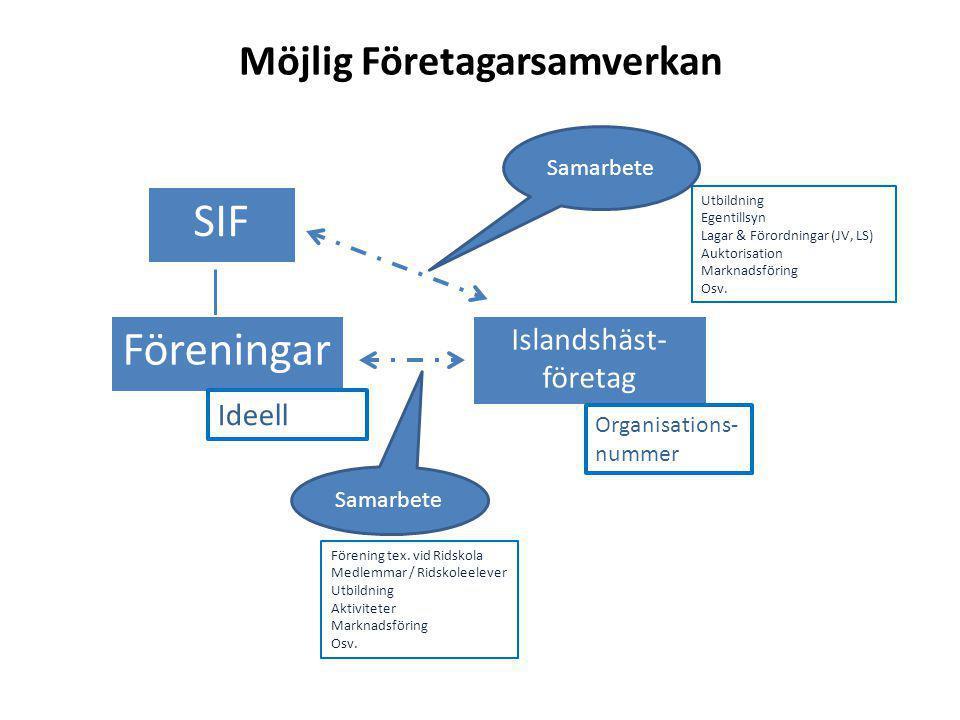 Möjlig Företagarsamverkan SIF Föreningar Islandshäst- företag Samarbete Ideell Organisations- nummer Förening tex. vid Ridskola Medlemmar / Ridskoleel