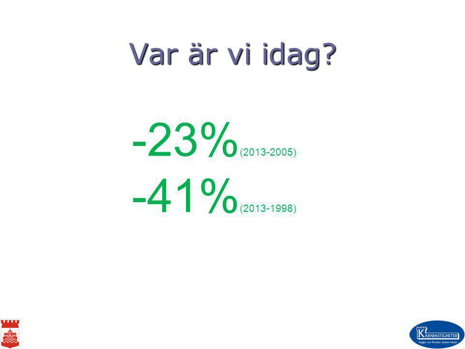 Var är vi idag? -23% (2013-2005) -41% (2013-1998)