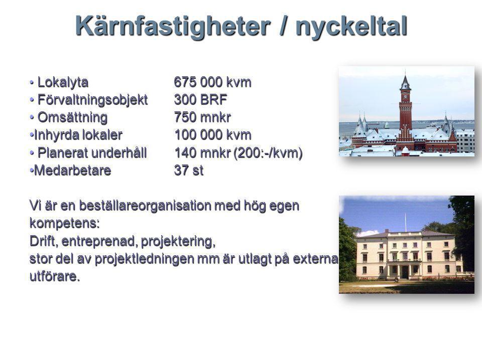 Kärnfastigheter / nyckeltal Lokalyta675 000 kvm Lokalyta675 000 kvm Förvaltningsobjekt300 BRF Förvaltningsobjekt300 BRF Omsättning 750 mnkr Omsättning