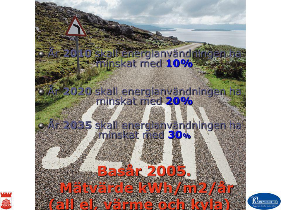 År 2010 skall energianvändningen ha minskat med 10% År 2020 skall energianvändningen ha minskat med 20% År 2035 skall energianvändningen ha minskat me