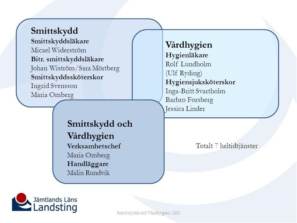 Smittskydd Smittskyddsläkare Micael Widerström Bitr. smittskyddsläkare Johan Wiström/Sara Mörtberg Smittskyddssköterskor Ingrid Svensson Maria Omberg