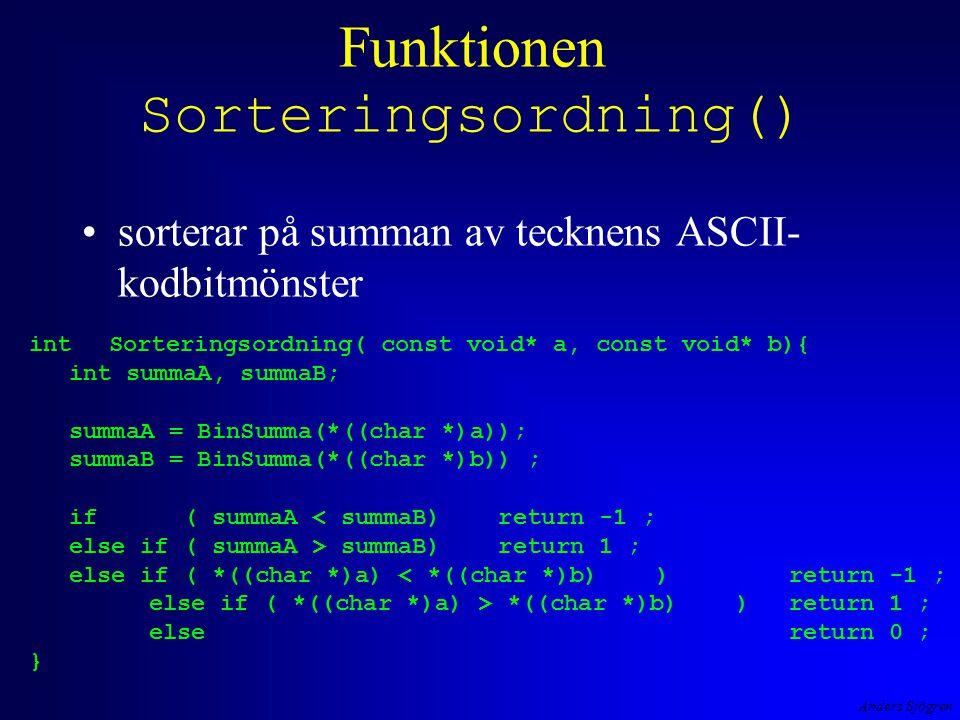 Anders Sjögren Funktionen Sorteringsordning() sorterar på summan av tecknens ASCII- kodbitmönster intSorteringsordning( const void* a, const void* b){ int summaA, summaB; summaA = BinSumma(*((char *)a)); summaB = BinSumma(*((char *)b)) ; if ( summaA < summaB) return -1 ; else if ( summaA > summaB) return 1 ; else if ( *((char *)a) < *((char *)b) ) return -1 ; else if ( *((char *)a) > *((char *)b) ) return 1 ; else return 0 ; }