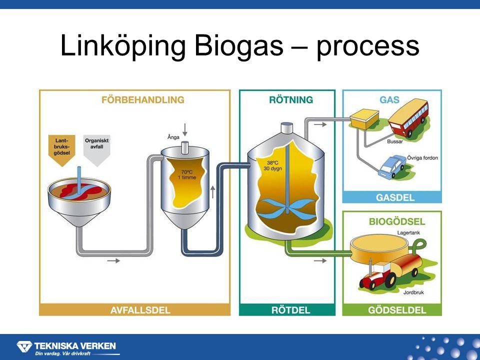 Linköping Biogas – process