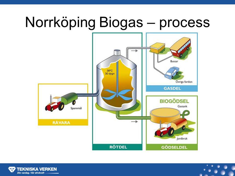 Norrköping Biogas – process
