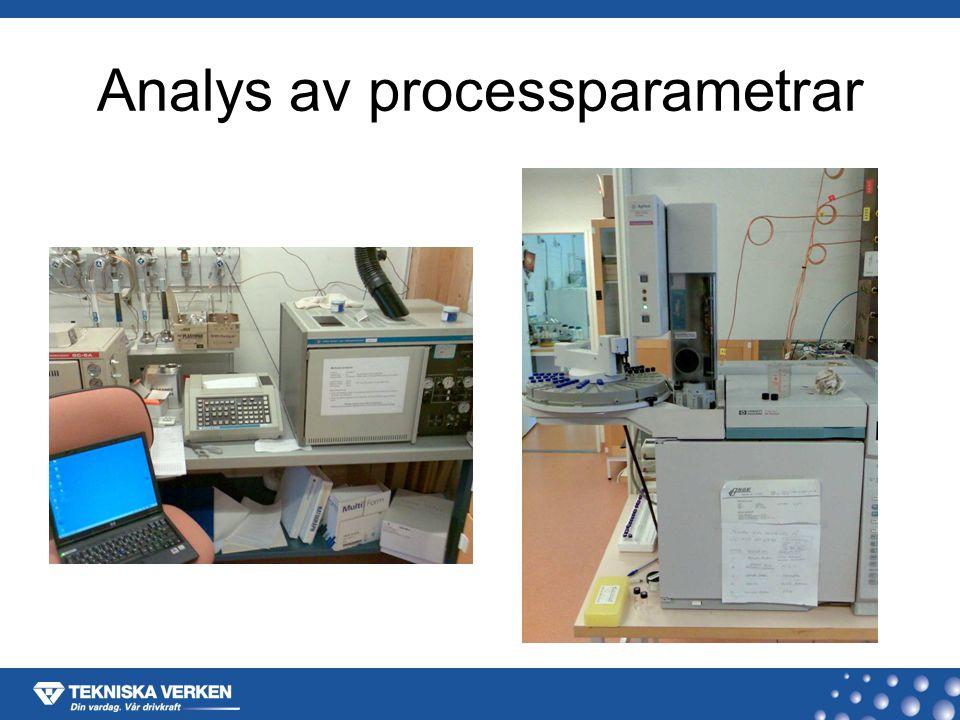 Analys av processparametrar