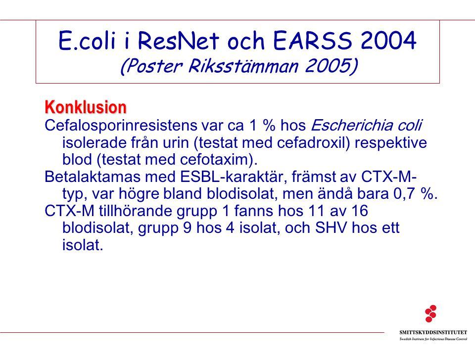 E.coli i ResNet och EARSS 2004 (Poster Riksstämman 2005) Konklusion Cefalosporinresistens var ca 1 % hos Escherichia coli isolerade från urin (testat med cefadroxil) respektive blod (testat med cefotaxim).