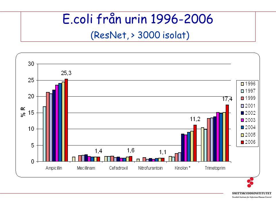 E.coli från urin 1996-2006 (ResNet, > 3000 isolat)