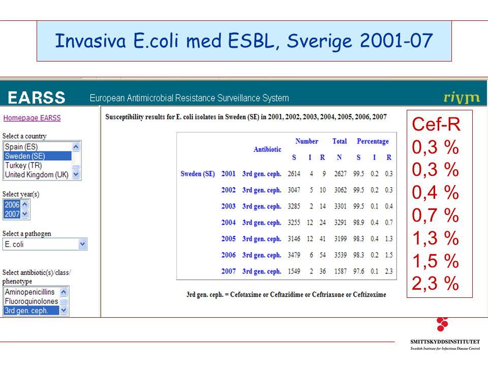 Invasiva E.coli med ESBL, Sverige 2001-07 Cef-R 0,3 % 0,4 % 0,7 % 1,3 % 1,5 % 2,3 %