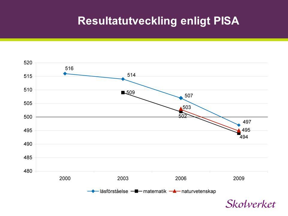 Resultatutveckling enligt PISA