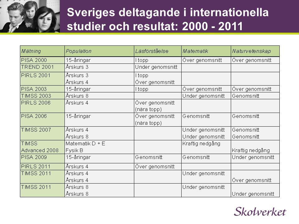 Sveriges deltagande i internationella studier och resultat: 2000 - 2011