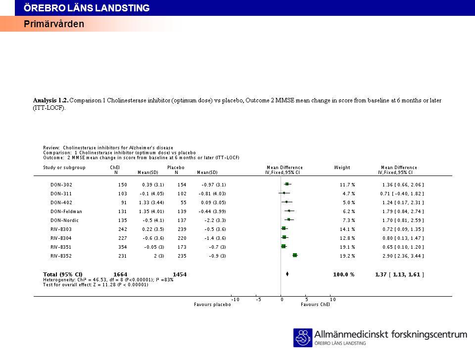 Primärvården ÖREBRO LÄNS LANDSTING Utvärdering  Utvärdera effekten inom två veckor  utom SSRI som kräver flera veckors behandlingstid för positiv effekt  Regelbundet ställningstagande till utsättning/dosminskning 26