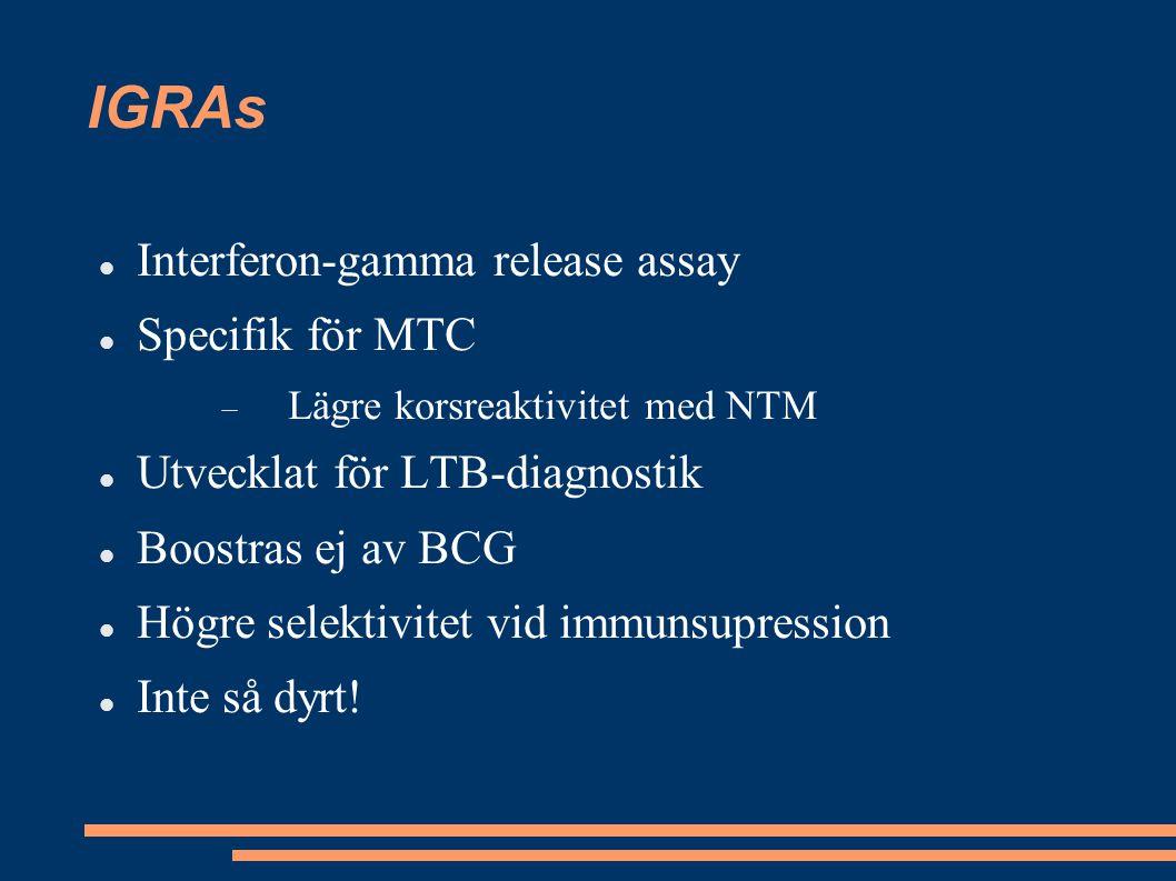 IGRAs Interferon-gamma release assay Specifik för MTC  Lägre korsreaktivitet med NTM Utvecklat för LTB-diagnostik Boostras ej av BCG Högre selektivit
