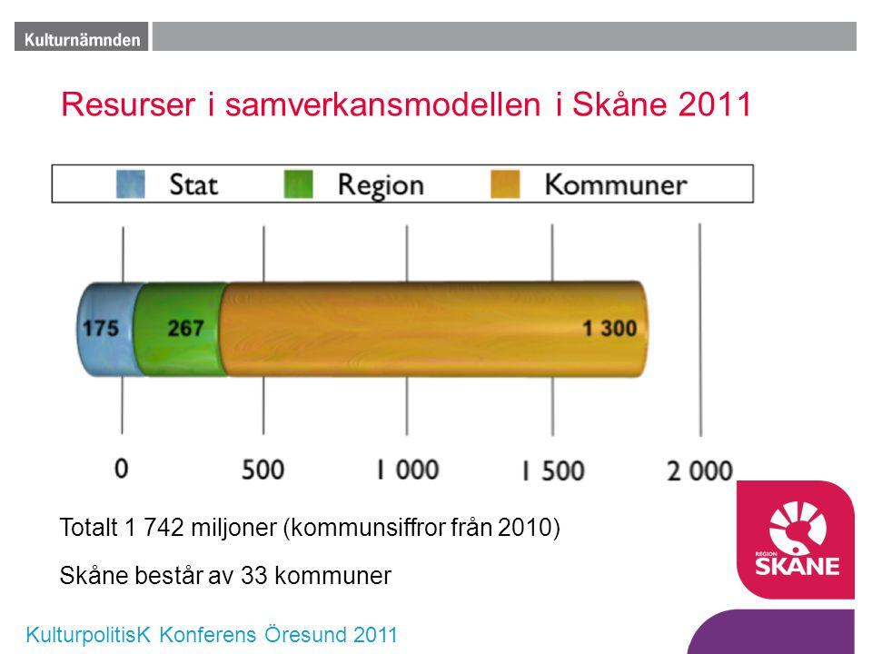 KulturpolitisK Konferens Öresund 2011 Resurser i samverkansmodellen i Skåne 2011 Totalt 1 742 miljoner (kommunsiffror från 2010) Skåne består av 33 ko