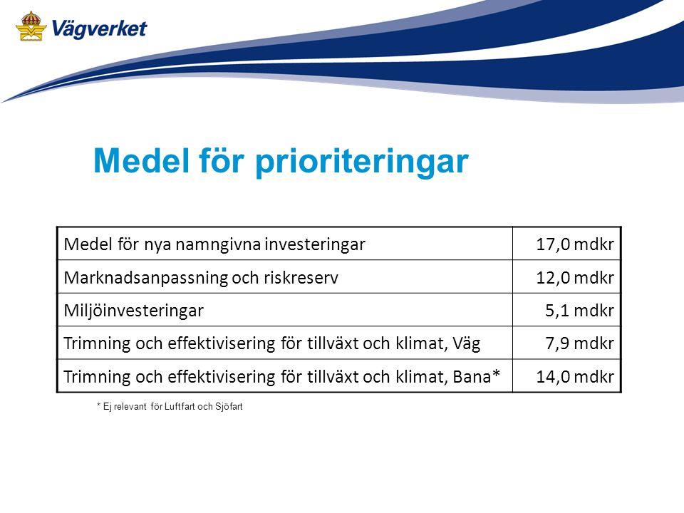Medel för prioriteringar Medel för nya namngivna investeringar17,0 mdkr Marknadsanpassning och riskreserv12,0 mdkr Miljöinvesteringar5,1 mdkr Trimning