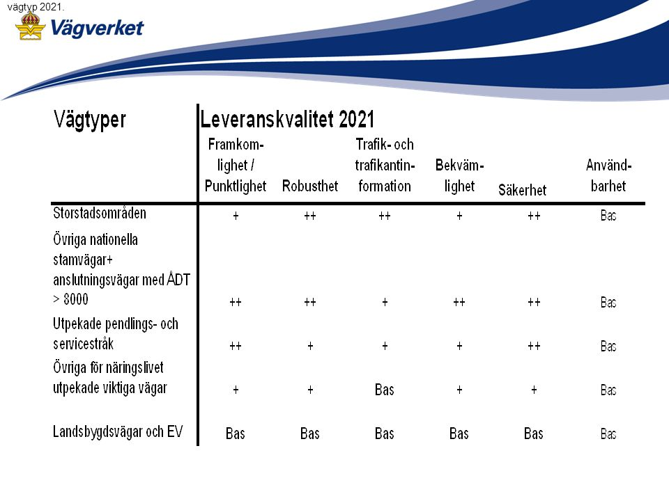 vägtyp 2021.