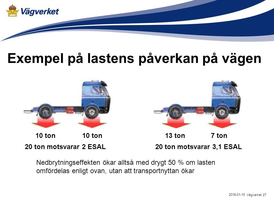 27Vägverket 2015-01-10 Exempel på lastens påverkan på vägen 10 ton 13 ton7 ton 20 ton motsvarar 2 ESAL20 ton motsvarar 3,1 ESAL Nedbrytningseffekten ö