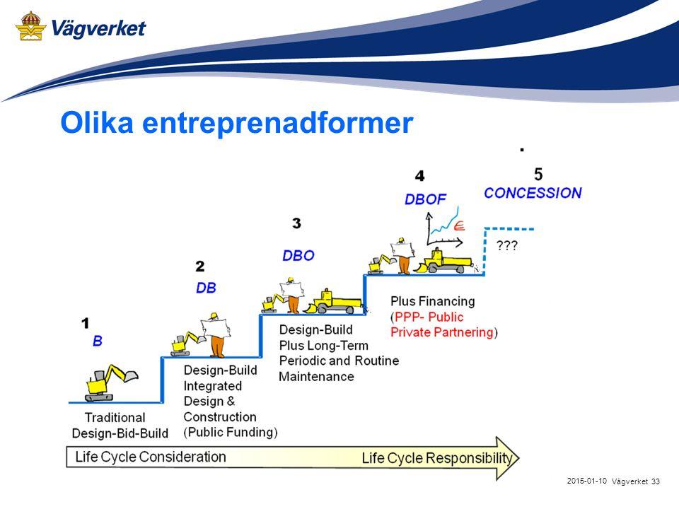 Olika entreprenadformer 33Vägverket 2015-01-10