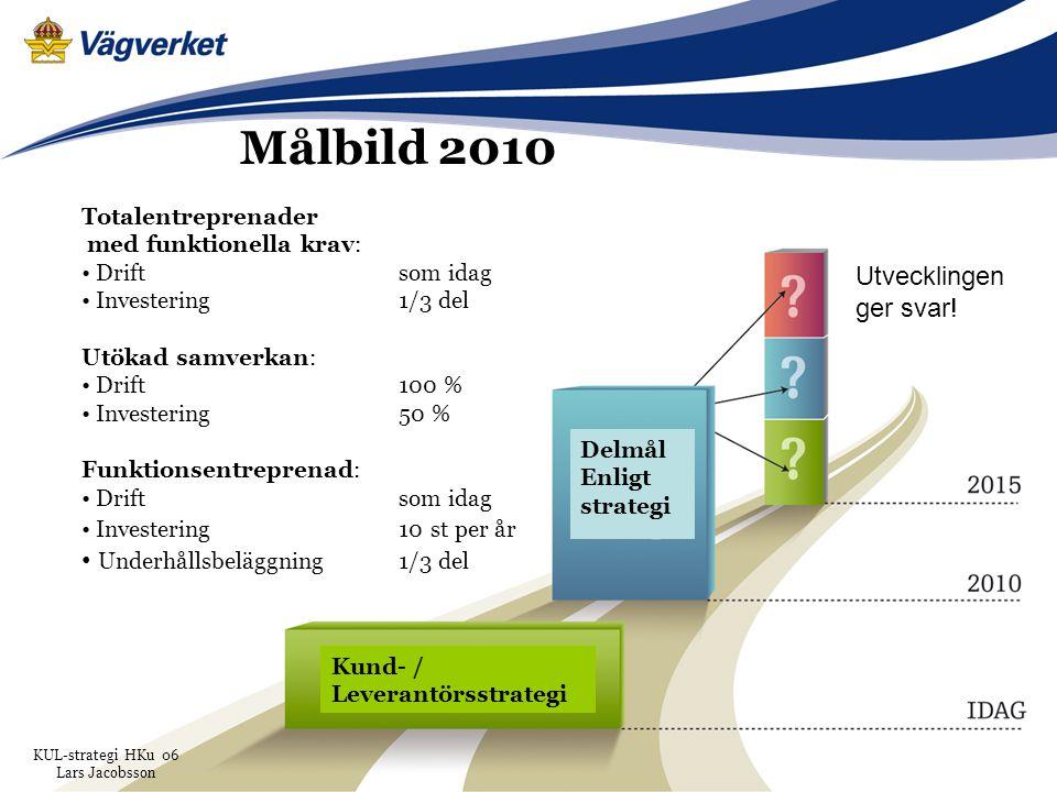 35Vägverket 2015-01-10 Utvecklingen ger svar! Målbild 2010 Totalentreprenader med funktionella krav: Drift som idag Investering1/3 del Utökad samverka