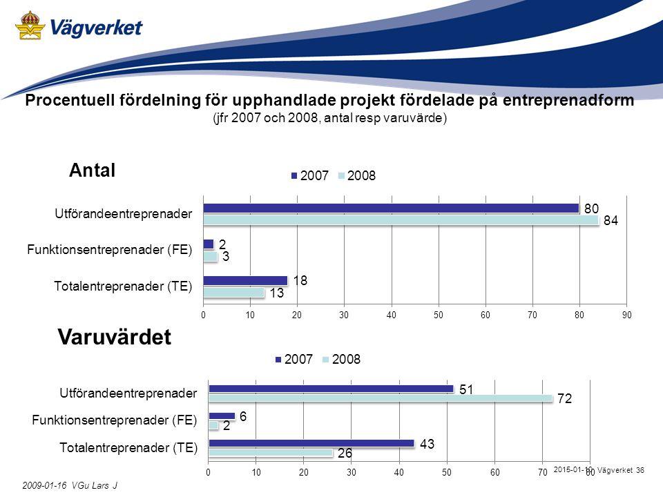36Vägverket 2015-01-10 2009-01-16 VGu Lars J Procentuell fördelning för upphandlade projekt fördelade på entreprenadform (jfr 2007 och 2008, antal res