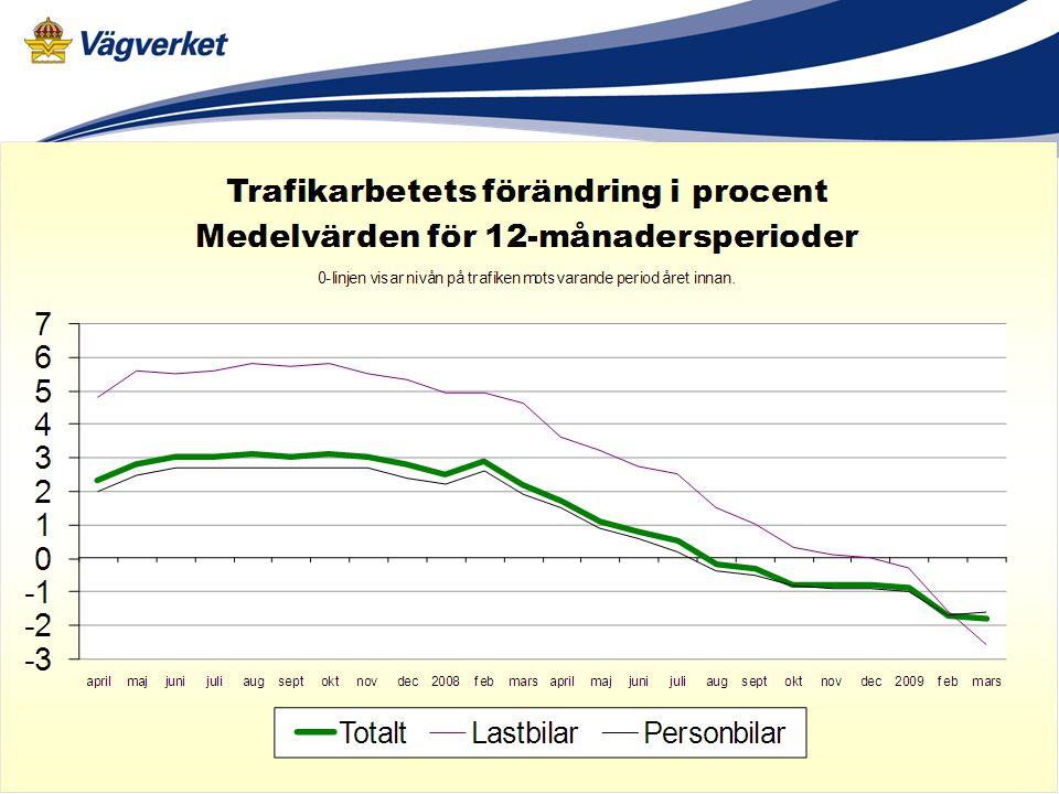 35Vägverket 2015-01-10 Utvecklingen ger svar.