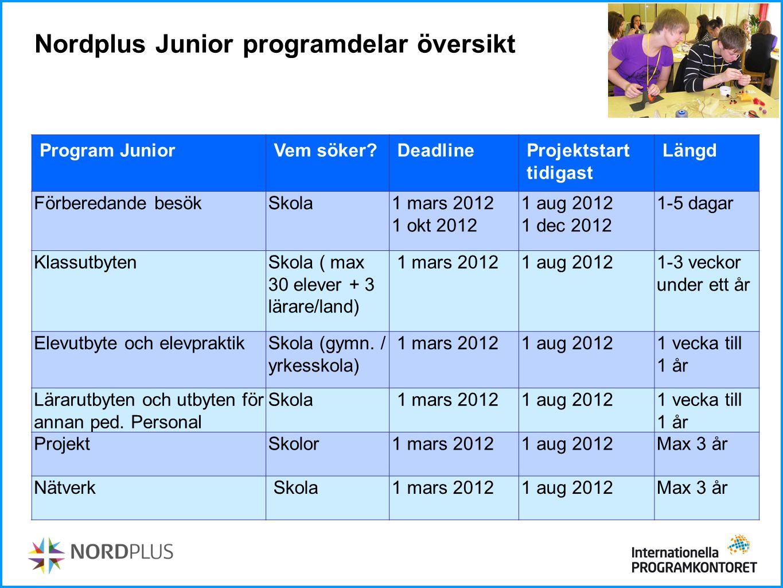 Nordplus Junior programdelar översikt Program JuniorVem söker?DeadlineProjektstart tidigast Längd Förberedande besökSkola1 mars 2012 1 okt 2012 1 aug