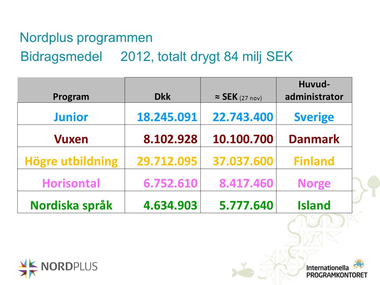 Nordplus programmen Bidragsmedel 2012, totalt drygt 84 milj SEK ProgramDkk≈ SEK (27 nov) Huvud- administrator Junior18.245.09122.743.400Sverige Vuxen8
