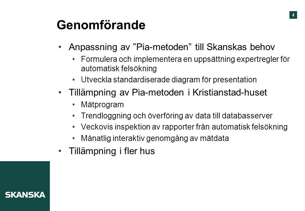 """4 Genomförande Anpassning av """"Pia-metoden"""" till Skanskas behov Formulera och implementera en uppsättning expertregler för automatisk felsökning Utveck"""