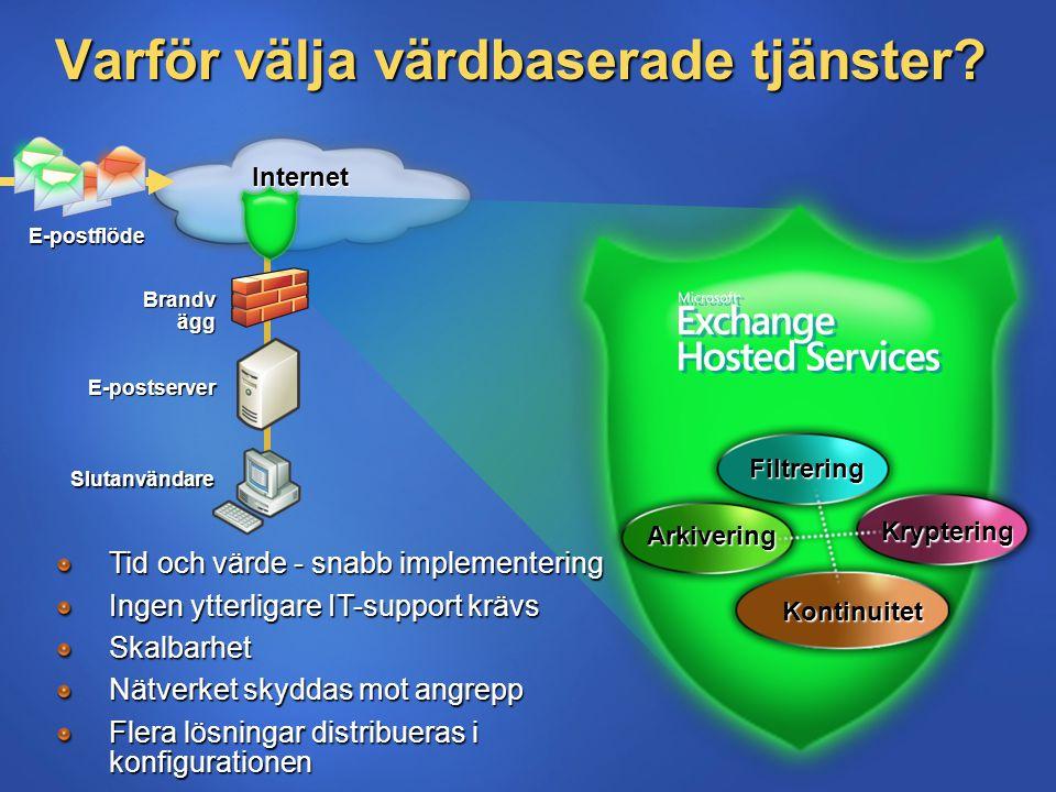Varför välja värdbaserade tjänster? Internet Kontinuitet Filtrering Kryptering E-postflöde Arkivering Brandv ägg Slutanvändare E-postserver Tid och vä