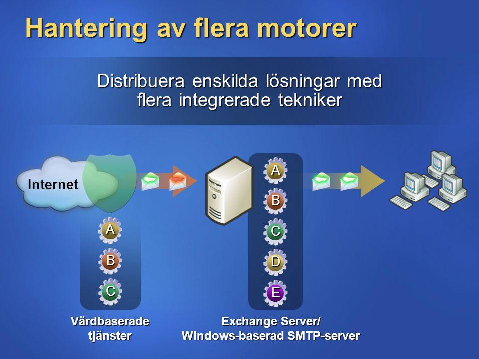 Distribuera enskilda lösningar med flera integrerade tekniker Internet Exchange Server/ Windows-baserad SMTP-server Hantering av flera motorer Värdbas