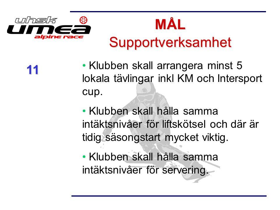 Klubben skall arrangera minst 5 lokala tävlingar inkl KM och Intersport cup. Klubben skall hålla samma intäktsnivåer för liftskötsel och där är tidig