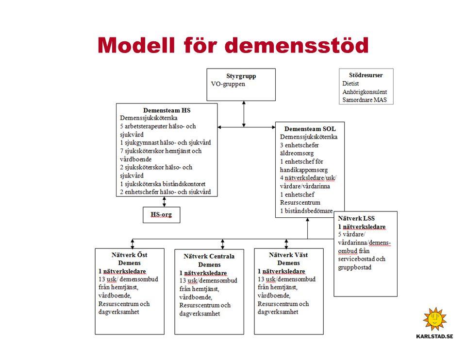 Modell för demensstöd
