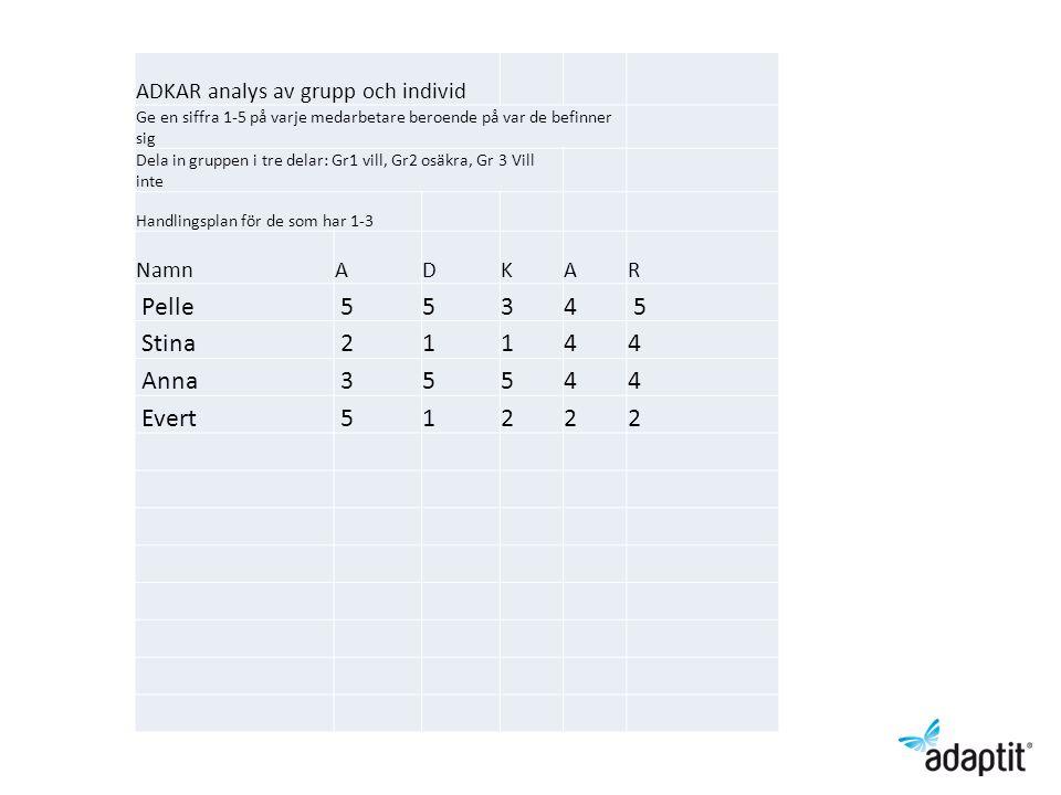 ADKAR analys av grupp och individ Ge en siffra 1-5 på varje medarbetare beroende på var de befinner sig Dela in gruppen i tre delar: Gr1 vill, Gr2 osä