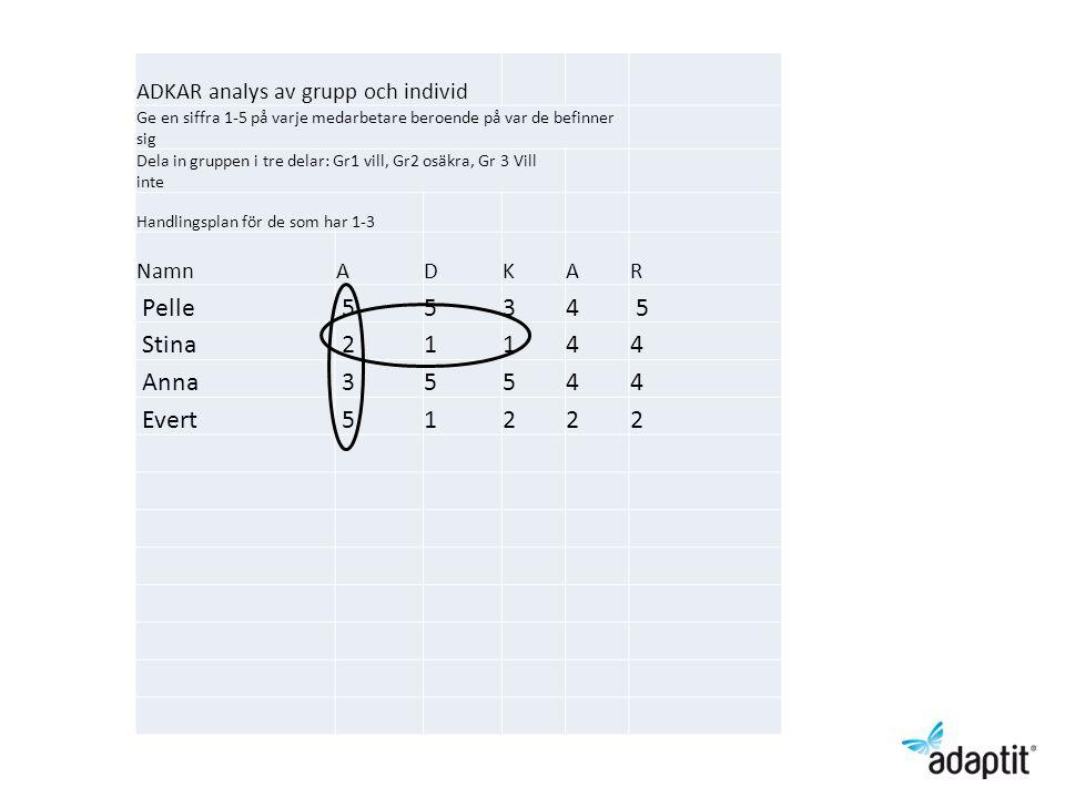 ADKAR analys av grupp och individ Ge en siffra 1-5 på varje medarbetare beroende på var de befinner sig Dela in gruppen i tre delar: Gr1 vill, Gr2 osäkra, Gr 3 Vill inte Handlingsplan för de som har 1-3 NamnADKAR Pelle 5534 5 Stina 21144 Anna 35544 Evert 51222