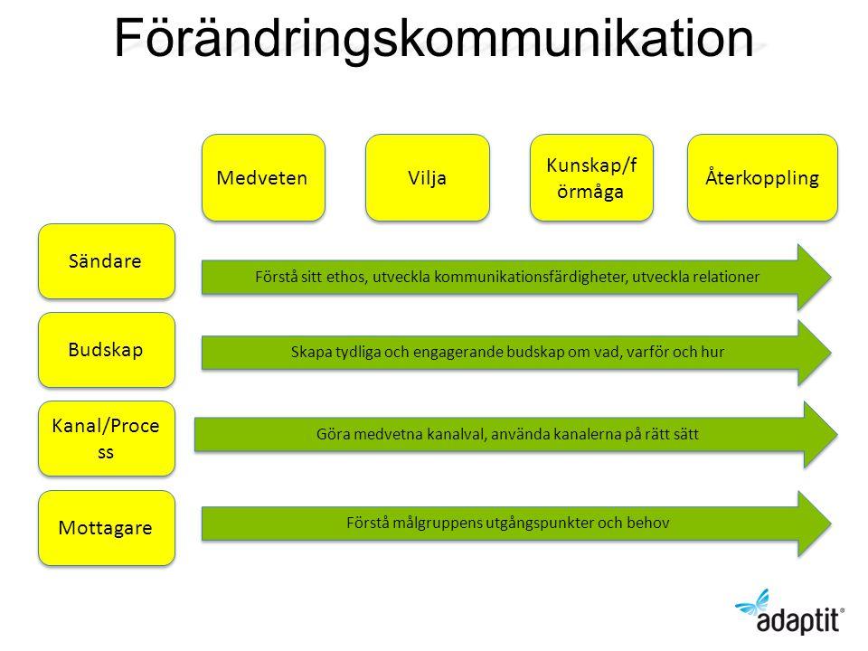 Förändringskommunikation Medveten Vilja Kunskap/f örmåga Återkoppling Sändare Budskap Kanal/Proce ss Mottagare Förstå sitt ethos, utveckla kommunikati